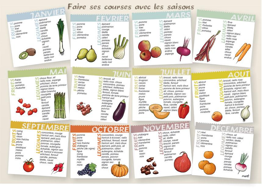 Le calendrier des fruits et légumes de saison - Cabas des Cimes